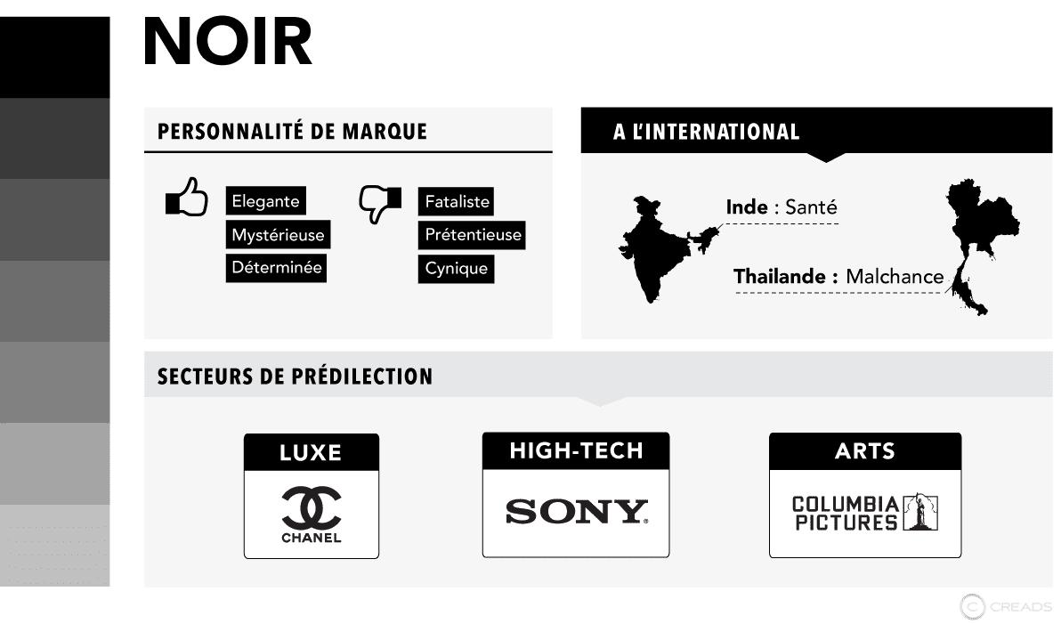 L'infographie qui explique la signification des couleurs