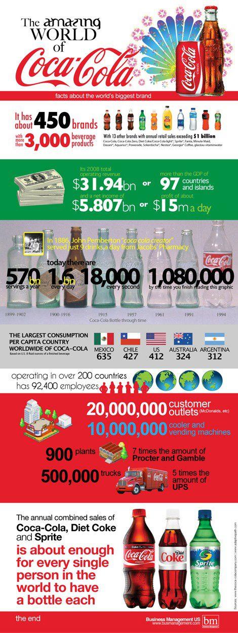 Coca Cola résumé en une image