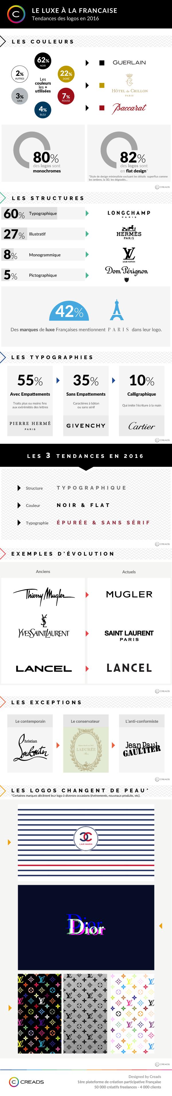 logos dans le luxe en 2016