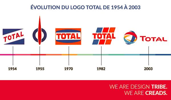 Evolution logo Total