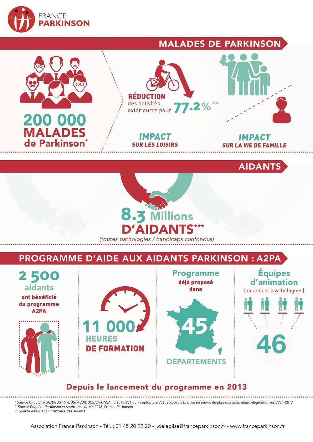 créer infographie agence creads