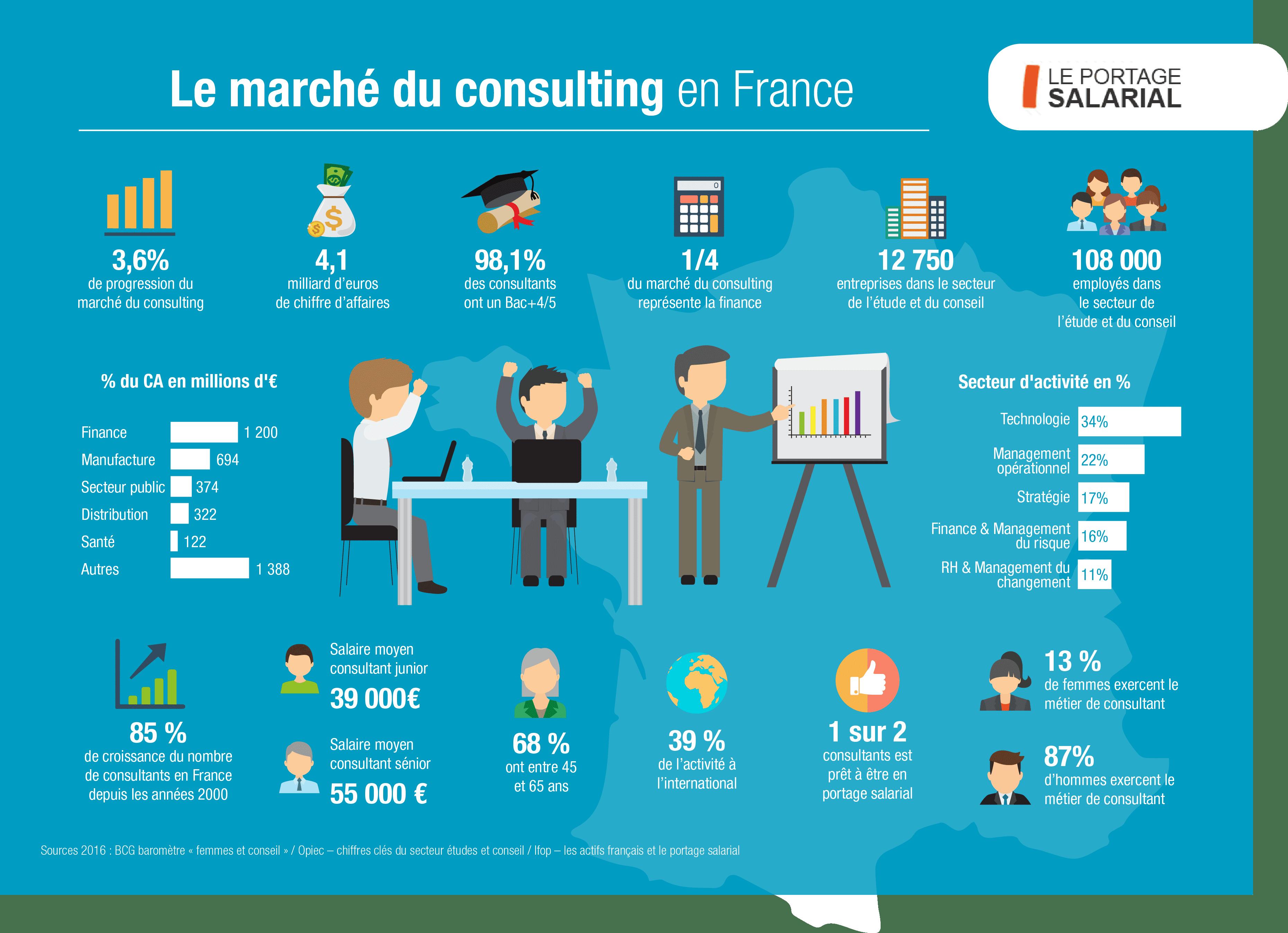 infographie design