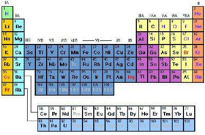 Un appel à contribution pour trouver le nom d'un nouvel élément chimique