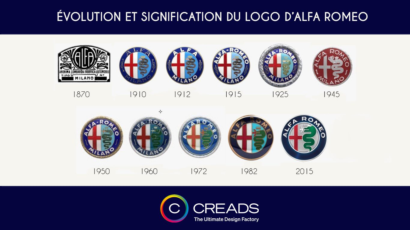 Le logo d'Alfa Romeo : Son origine, sa signification et son évolution