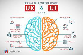 différence ui ux wireframe définition Agence CREADS